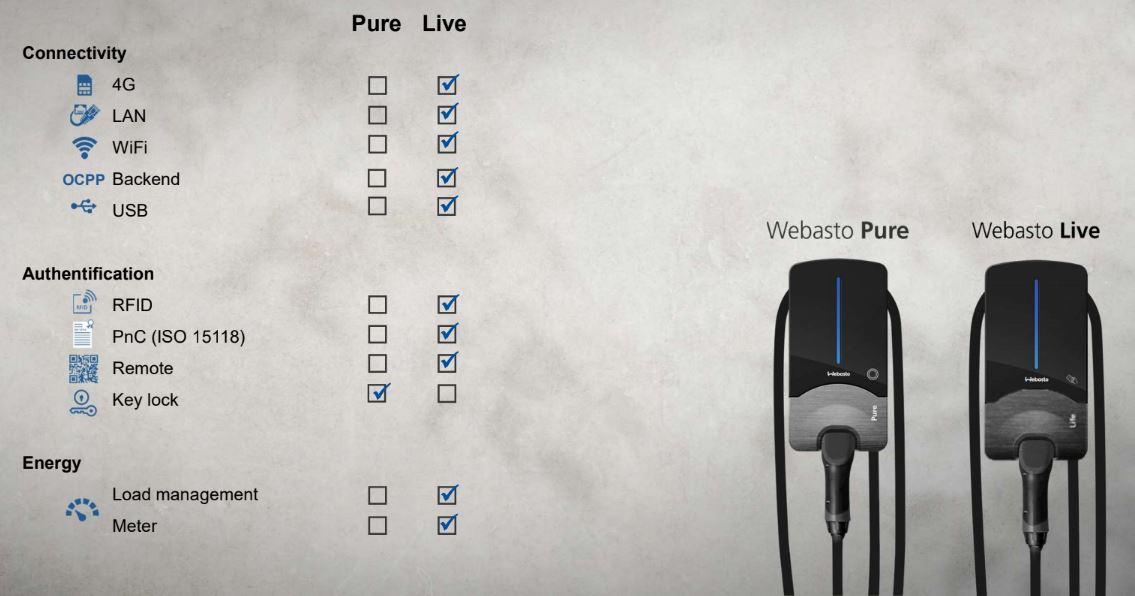 Webasto Pure vs. Live